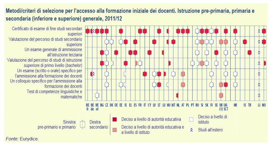 Metodi-criteri di selezione per l'accesso alla formazione iniziale dei docenti - figura_2_KDT