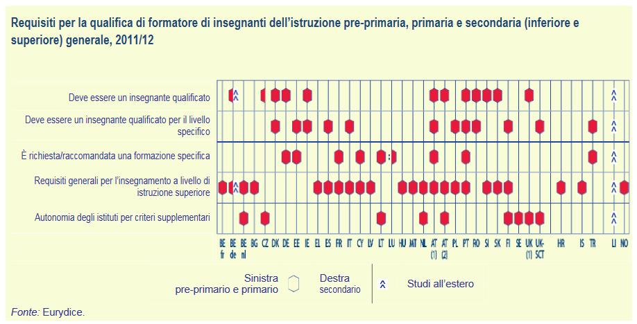 Requisiti per la qualifica di formatore di insegnanti dell'istruzione pre-primaria, primaria e secondaria (inferiore e superiore) generale, 2011-12 - figura_KDT
