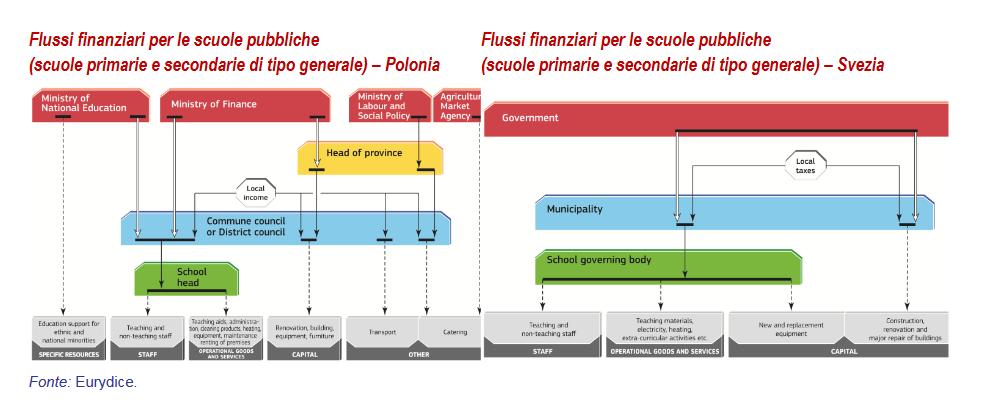 Flussi finanziari per le scuole pubbliche (scuole primarie e secondarie di tipo generale) - Polonia e Svezia