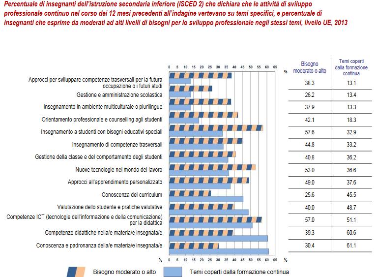 Percentuale di insegnanti che dichiara che le attività di sviluppo professionale continuo nel corso dei 12 mesi precedenti all'indagine vertevano su temi specifici, e percentuale di insegnanti che esprime da moderati ad alti livelli di bisogni per lo sviluppo professionale negli stessi temi, 2013
