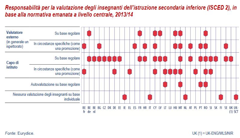 Responsabilità per la valutazione degli insegnanti dell'istruzione secondaria inferiore (ISCED 2), in base alla normativa emanata a livello centrale, 2013/2014