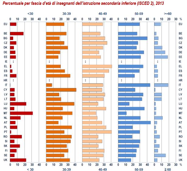 Percentuale per fascia d'età di insegnanti dell'istruzione secondaria inferiore, 2013