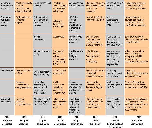Tabella Processo di bologna dalla Sorbona a Bucarest 1998-2012