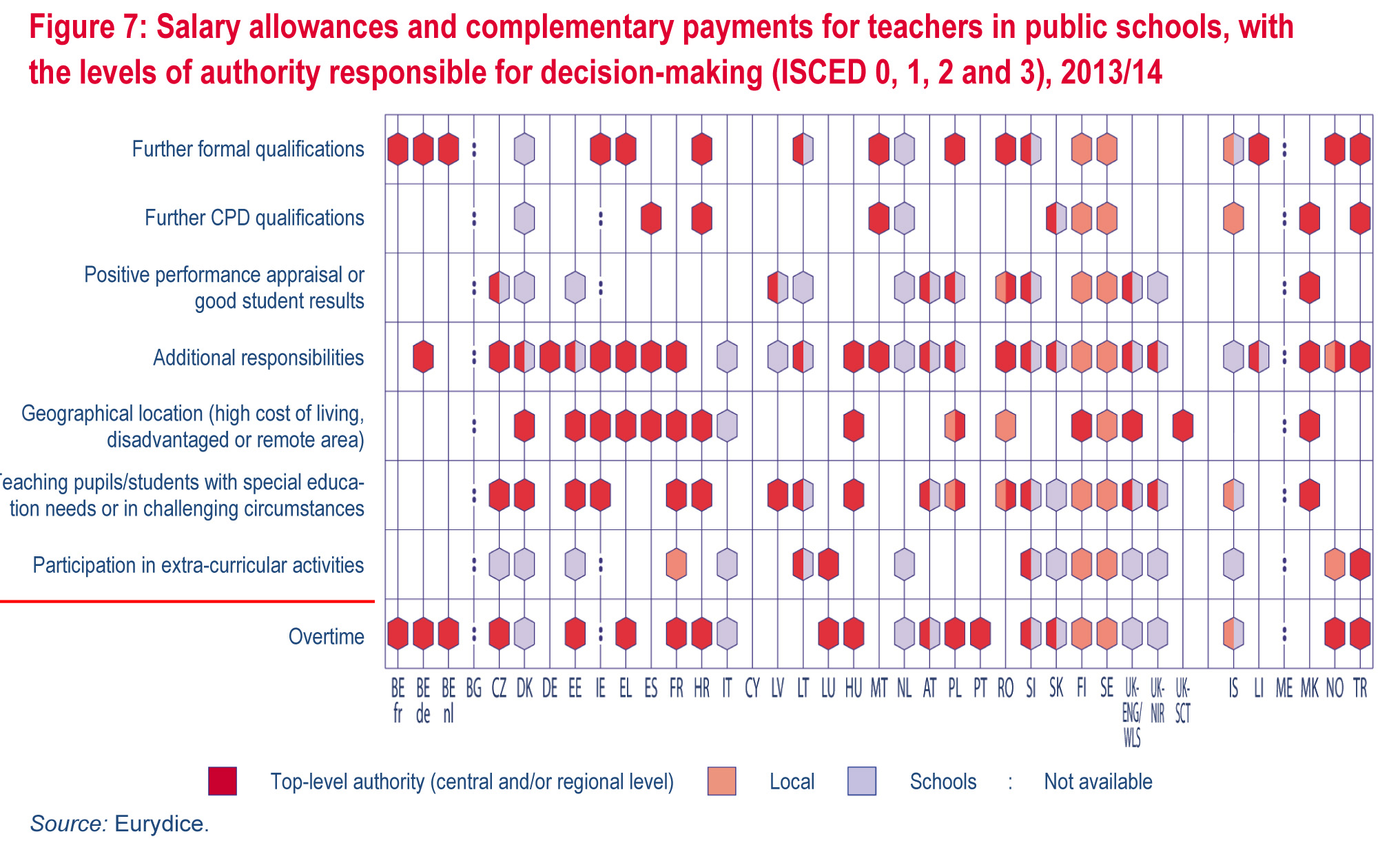 Teachers' and School Heads' Salaries and Allowances in Europe, 2
